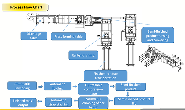 Full automatic non- woven face mask-production process flow chart